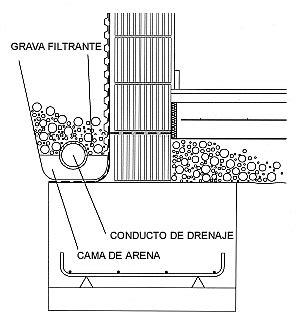 Colocación del drenaje perimetral | Muro de bloques, Muros ...