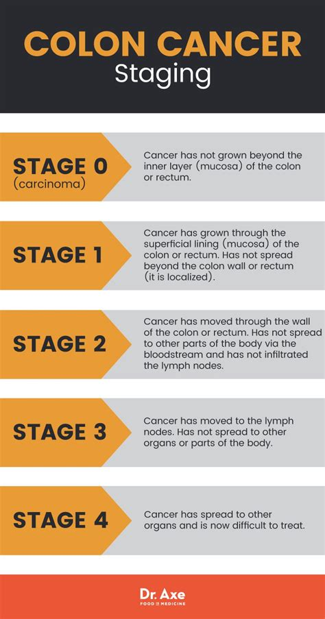Colon Cancer Symptoms + 7 Natural Ways to Relieve Them ...