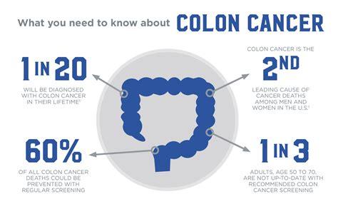 Colonoscopy to Detect Colon Cancer   Healthtips by TeleMe