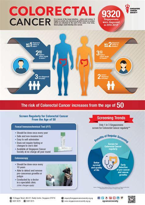 Colorectal Cancer Campaign