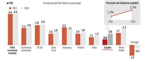 Comentando la actualidad: Previsiones del FMI para España.