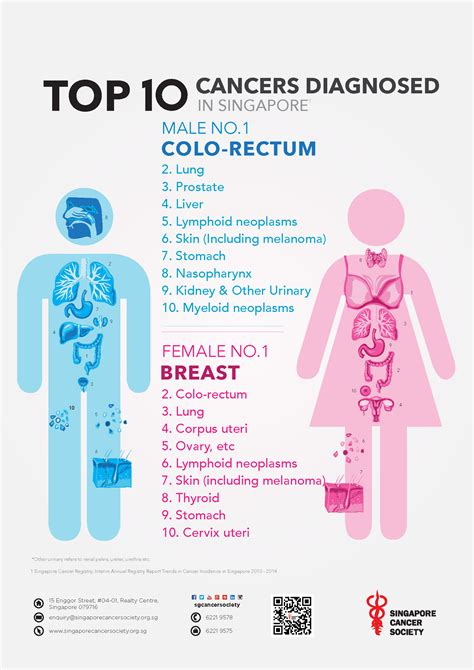 Common Types of Cancer in Singapore