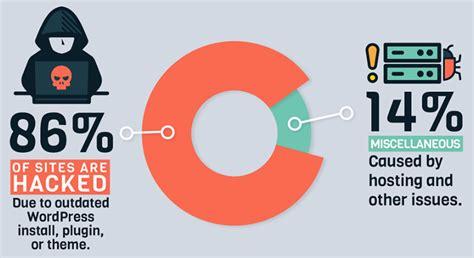 ¿Cómo actualizar tema de WordPress de forma segura?   Blog ...