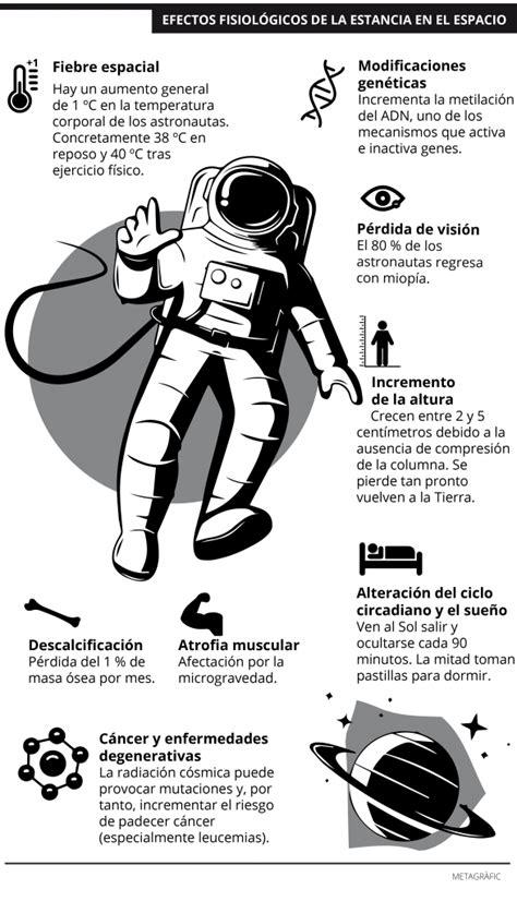 ¿Cómo afecta a los astronautas vivir en el espacio?   Conec