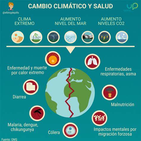 ¿Cómo afecta el Cambio Climático en nuestra Salud ...