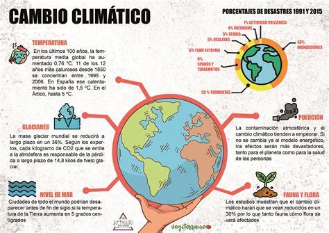 ¿Cómo afecta el cambio climático? En esta pequeña ...