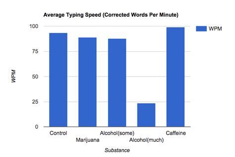 Cómo afectan las drogas a la velocidad de mecanografía ...