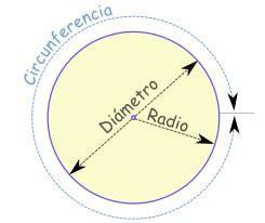 Cómo calcular el perímetro de una circunferencia → O