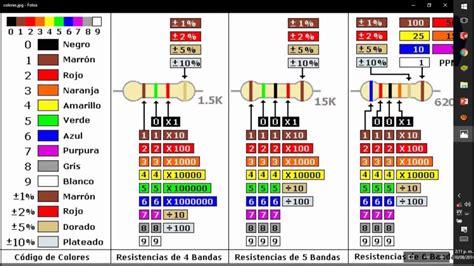 Como descifrar el código de colores de las resistencias ...