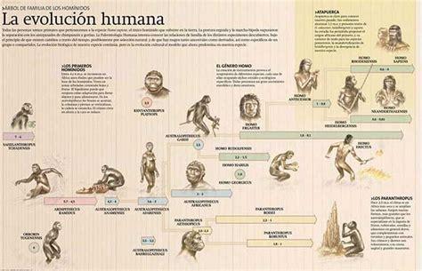 ¿Cómo empezó el lenguaje humano?   Castellano   La Página ...