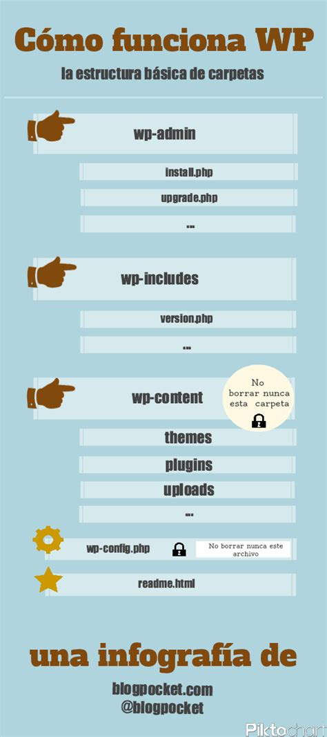 Cómo funciona WordPress y cuáles son sus archivos principales