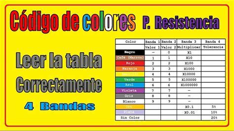 Como leer correctamente la tabla de colores para ...