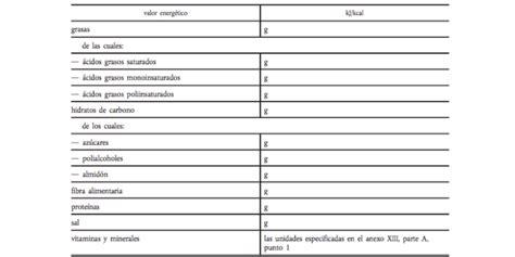Cómo leer la tabla nutricional de los alimentos   Salud ...