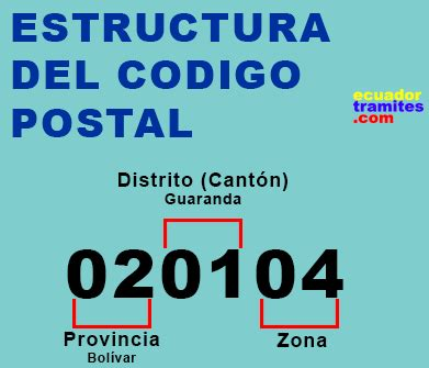 Como obtener tu código postal en Ecuador