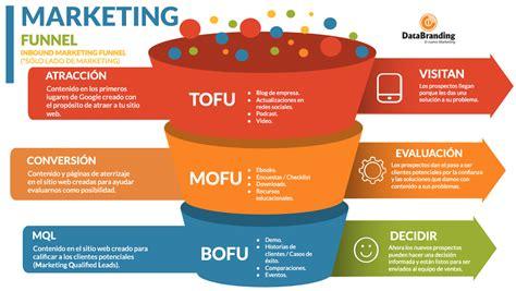 Cómo planear un Marketing Funnel Digital
