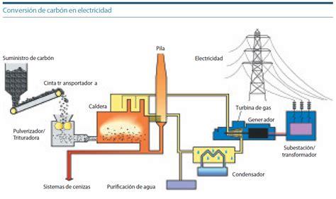 ¿COMO SE CONVIERTE EL CARBON EN ELECTRICIDAD? :: EL CARBON