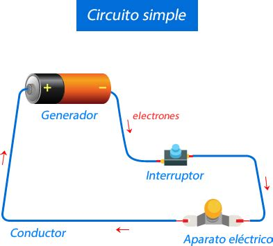 ¿Cómo se Genera la Corriente Eléctrica?   Visual Avi