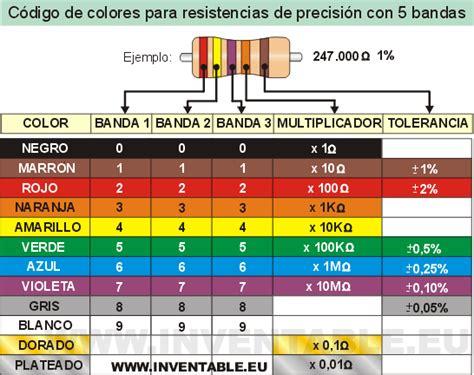 Como se leen los colores de las resistencias   Taringa!