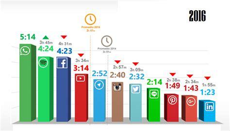 Cómo son los usuarios de las redes sociales [2017]   Laura ...