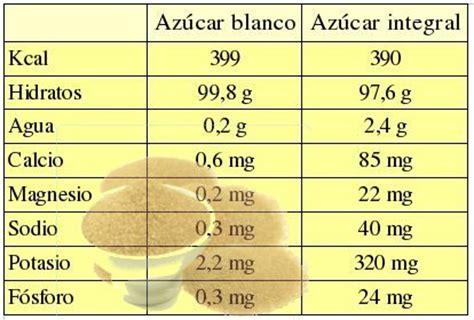 Comparaciones entre azúcar blanco y azúcar negro | Cuadro ...