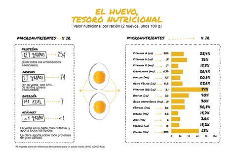 COMPOSICIÓN NUTRICIONAL DEL HUEVO | Instituto de Estudios ...