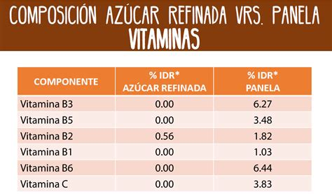 Composición panela vs azúcar refinado | Valimex
