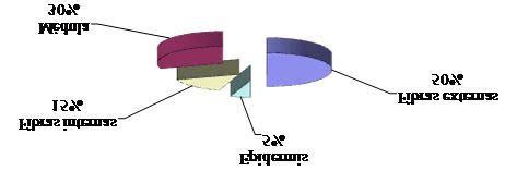 Composición porcentual del bagazo de caña de azúcar [5 ...