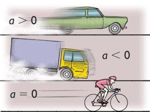 Concepto de aceleración   Definición en DeConceptos.com