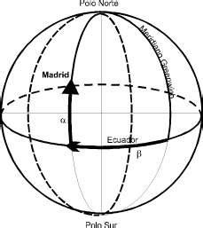 Concepto de longitud   Definición en DeConceptos.com