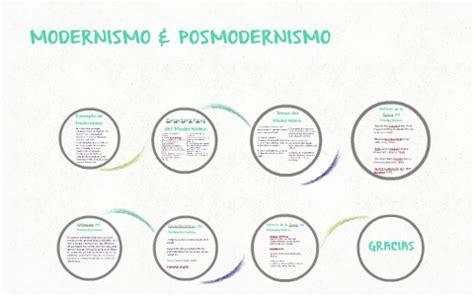 Concepto de Modernismo: by Prezi User on Prezi