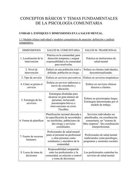 conceptos básicos y temas fundamentales de la psicología