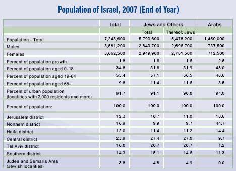 Conflicto Israel   Palestina: Estudio Poblacional y ...