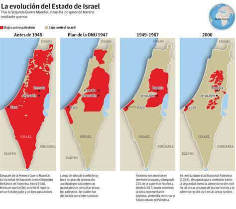 Conflicto Palestino: El origen y el desarrollo del conflicto