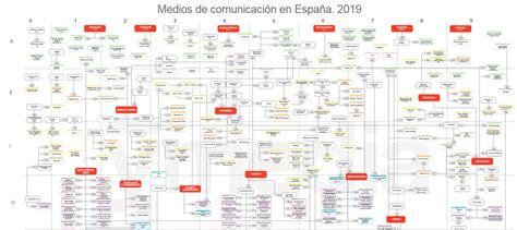 Conoce el mapa de los medios en España   Agencias y Medios ...