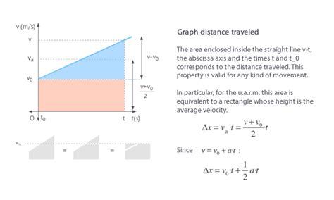 Constant Acceleration Motion Graphs