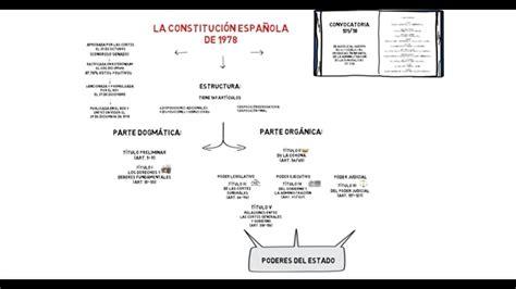 CONSTITUCIÓN ESPAÑOLA DE 1978   ESTRUCTURA Y CONTENIDO ...