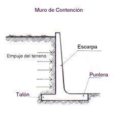 Construcción de un muro de contención   Urbipedia ...