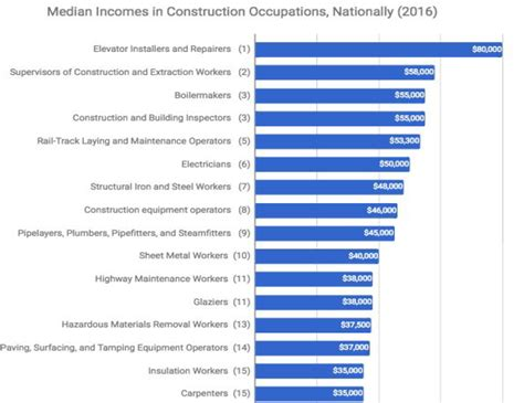 Construction Wage Survey Released | Builder Magazine