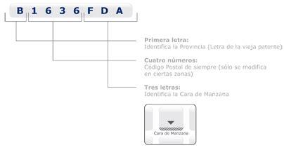 Consulta de Códigos Postales de la República Argentina