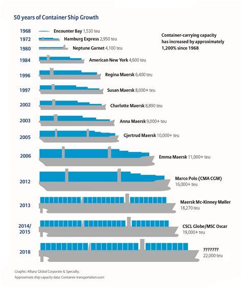Container Ship Design | World Shipping Council