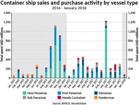 Container Shipping: A Year Where Fleet Growth And Demand ...