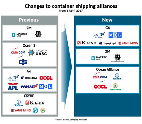CONTAINER SHIPPING: New networks come into focus as the ...