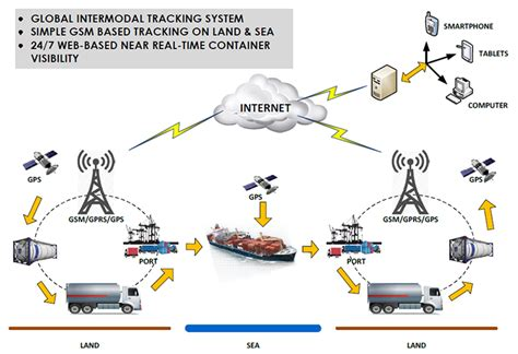 Container Tracking Solution   SmartComm Electronics