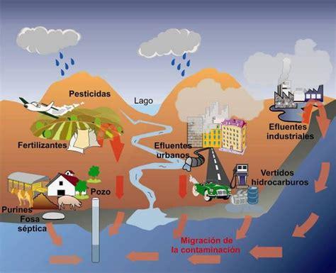 Contaminación Ambiental: Fuentes de Contaminación Ambiental