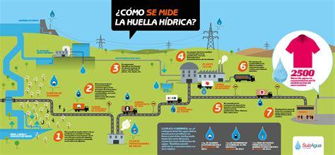 Contaminación del agua   Infografía S.O.S.