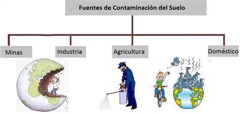 Contaminaciòn del Ambiente