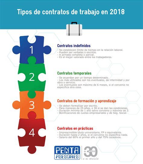 Contratos de trabajo vigentes en 2018   Penta Asesores