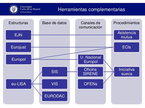 Cooperación policial internacional en la Unión Europea