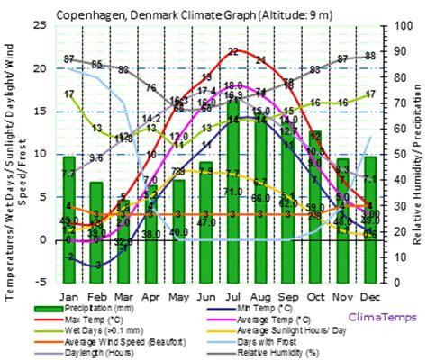 Copenhagen Climate Copenhagen Temperatures Copenhagen ...