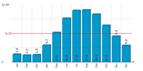 Copenhagen Sea Temperature   Denmark Water Temperatures